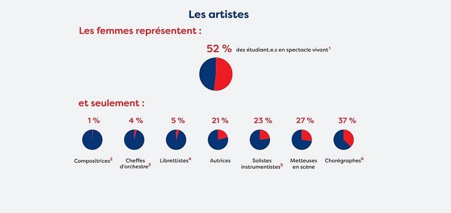 Valentine Brune (H/F) : « Il faut conditionner l'attribution de subventions à la parité »